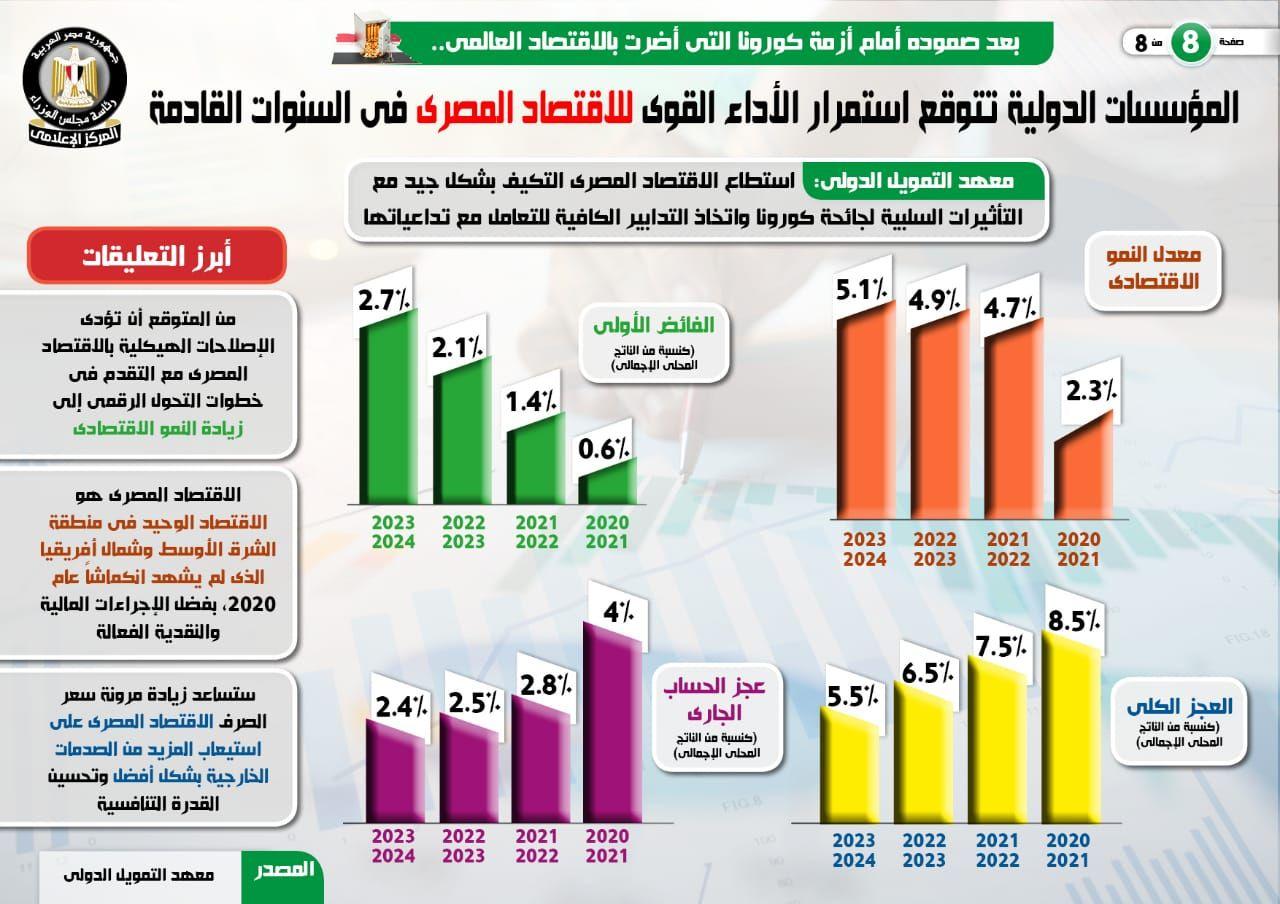 المؤسسات الدولية تتوقع استمرار الأداء القوى للاقتصاد المصرى (2)