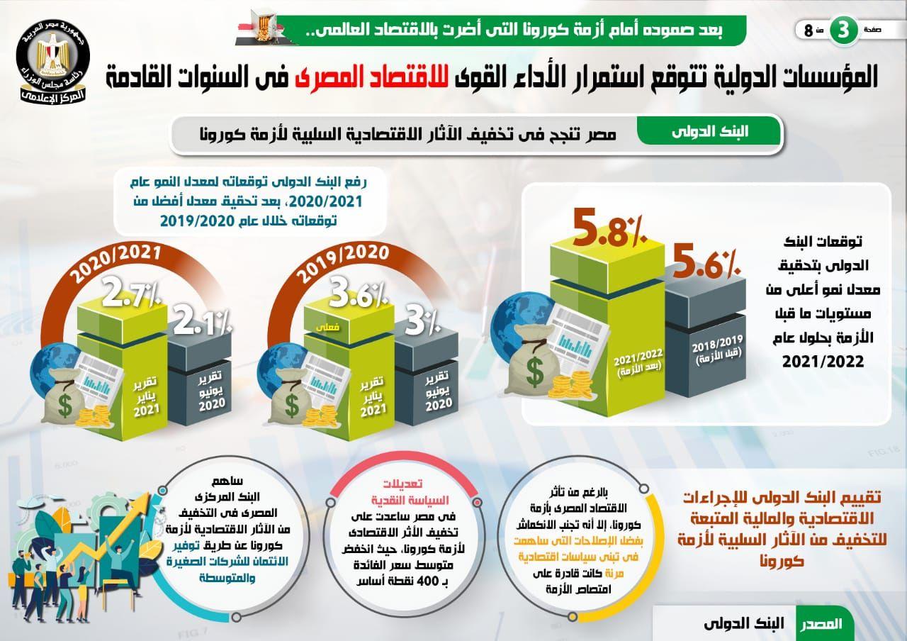 المؤسسات الدولية تتوقع استمرار الأداء القوى للاقتصاد المصرى (7)