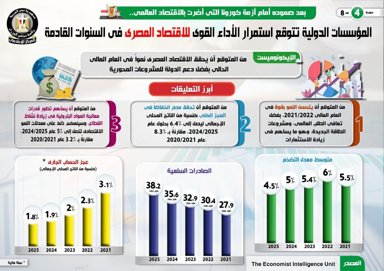 المؤسسات الدولية تتوقع استمرار الأداء القوى للاقتصاد المصرى (5)