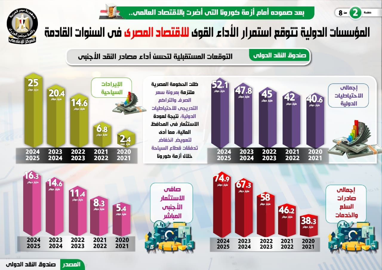 المؤسسات الدولية تتوقع استمرار الأداء القوى للاقتصاد المصرى (3)
