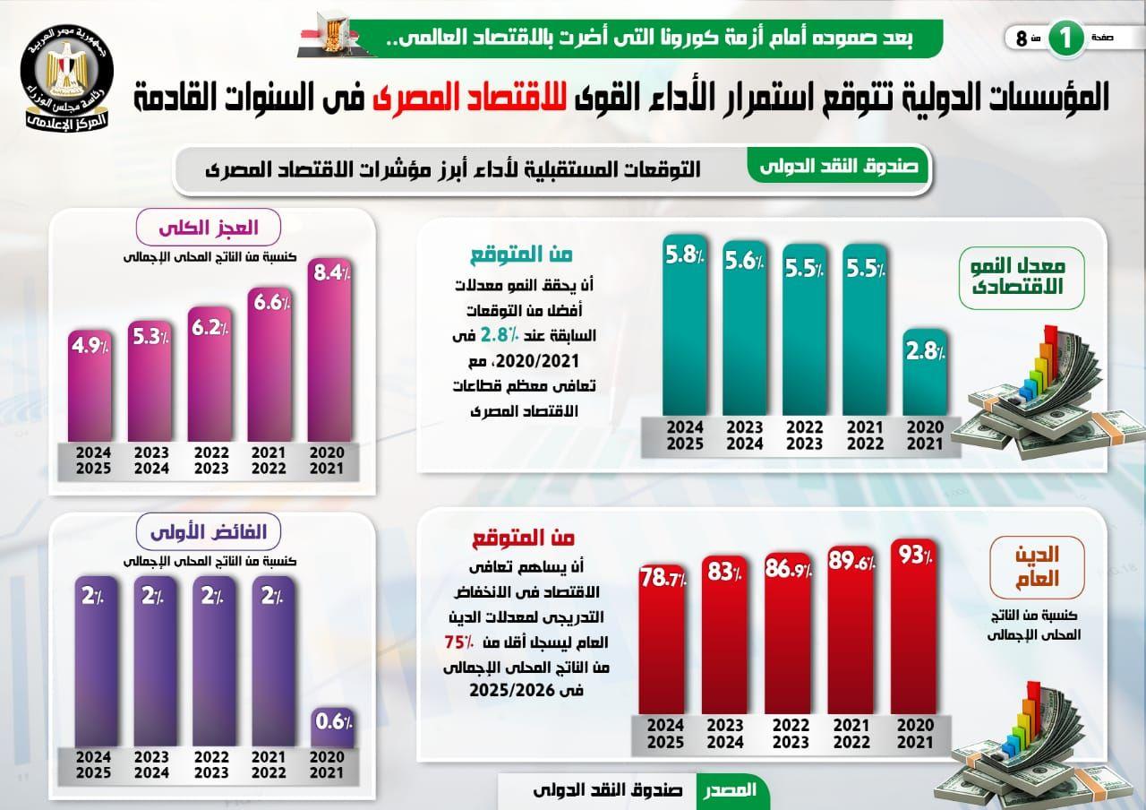 المؤسسات الدولية تتوقع استمرار الأداء القوى للاقتصاد المصرى (6)