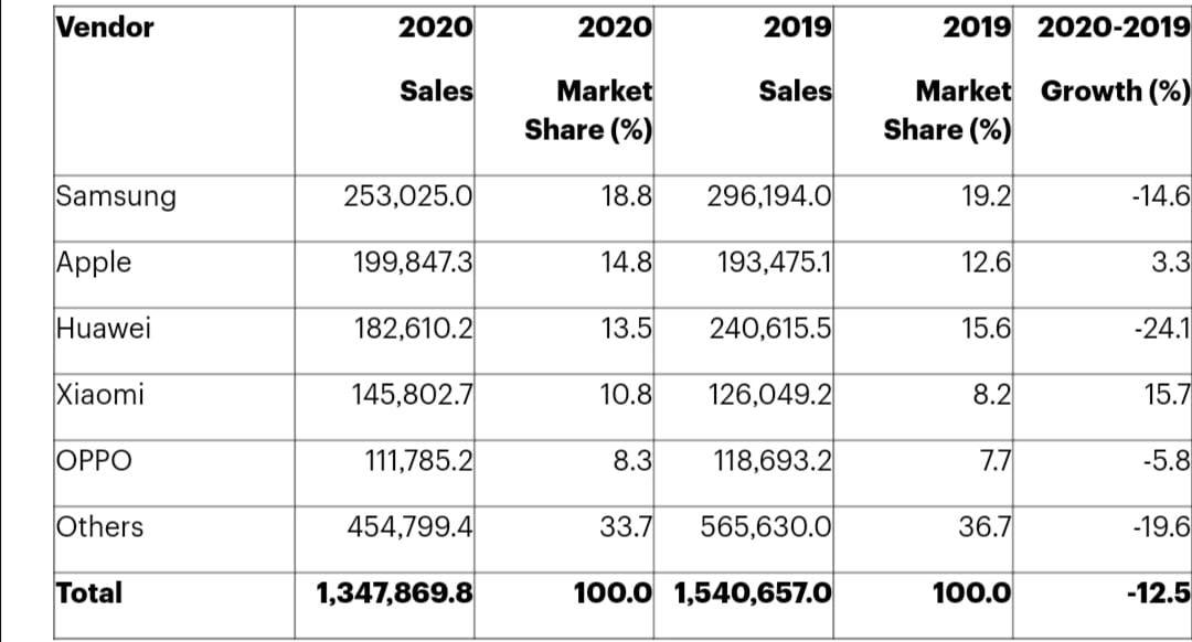 أعلى 5 مبيعات للهواتف الذكية على مستوى العالم للمستخدمين النهائيين في 2020 بأكمله..