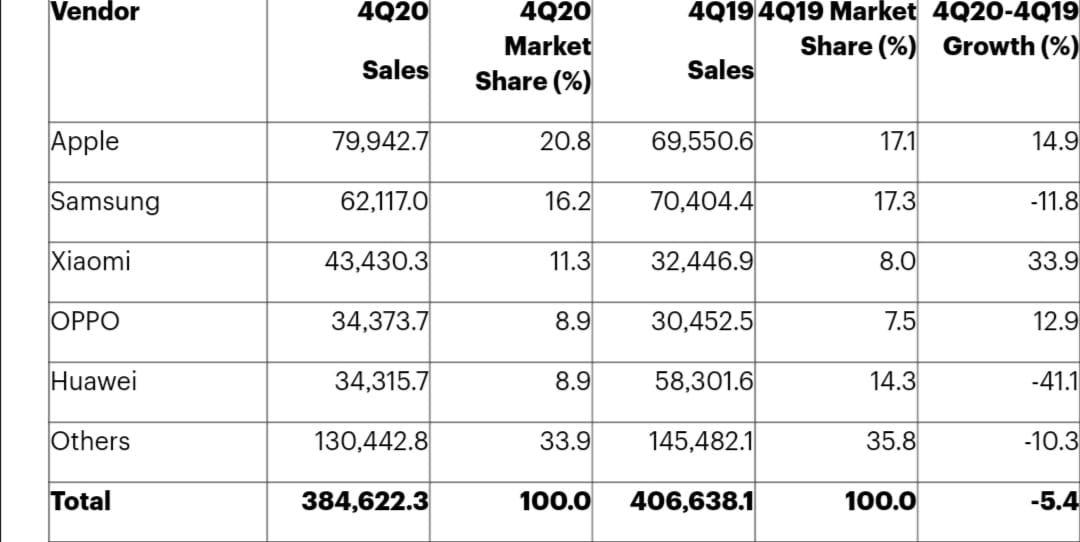 أعلى 5 مبيعات للهواتف الذكية على مستوى العالم للمستخدمين النهائيين في الربع الرابع من عام 2020