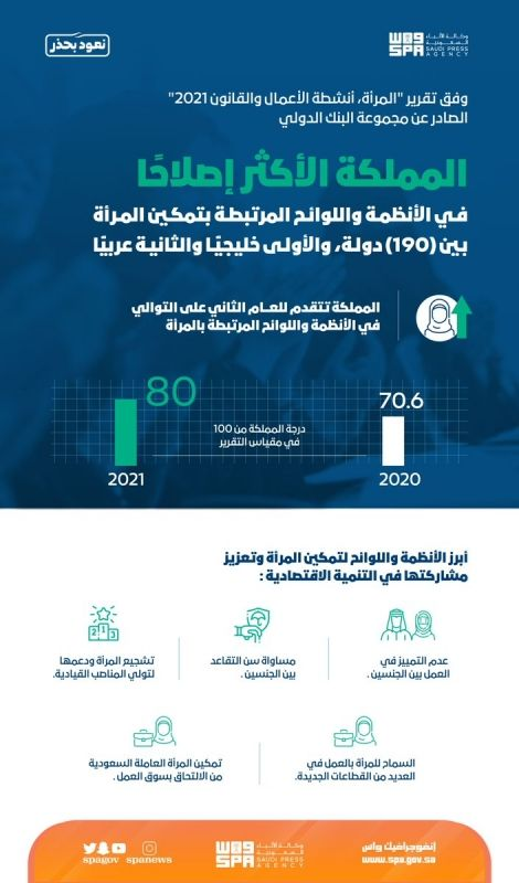 السعودية الأكثر إصلاحًا في الأنظمة واللوائح المرتبطة بتمكين المرأة - المواطن