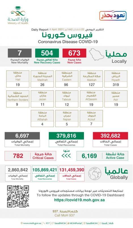 خريطة توزيع إصابات كورونا: الرياض 319 حالة - المواطن