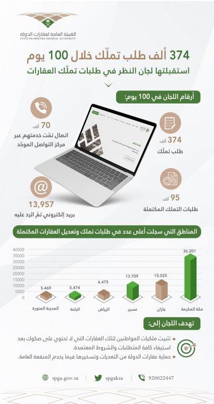 لجان النظر تستقبل 374 ألف طلب تملك للعقارات خلال 100 يوم - المواطن