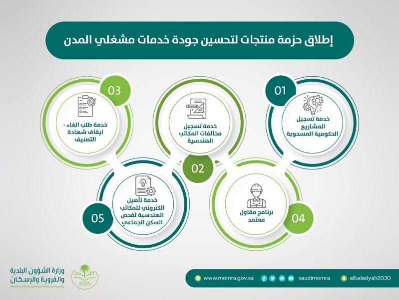 الحقيل يعلن عن حزمة منتجات لتحسين جودة خدمات مشغلي المدن - المواطن