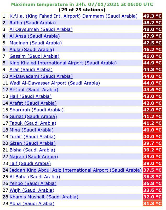 المسند: الكويت وجنوب العراق تسجلان أمس أشد الأيام حراً - المواطن