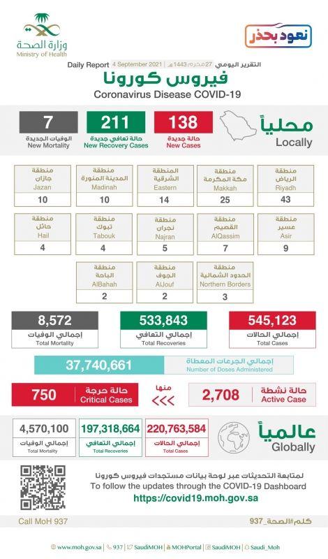 الرياض تسجل 43 إصابة بـ كورونا .. والحالات الحرجة تنخفض لـ 750 - المواطن