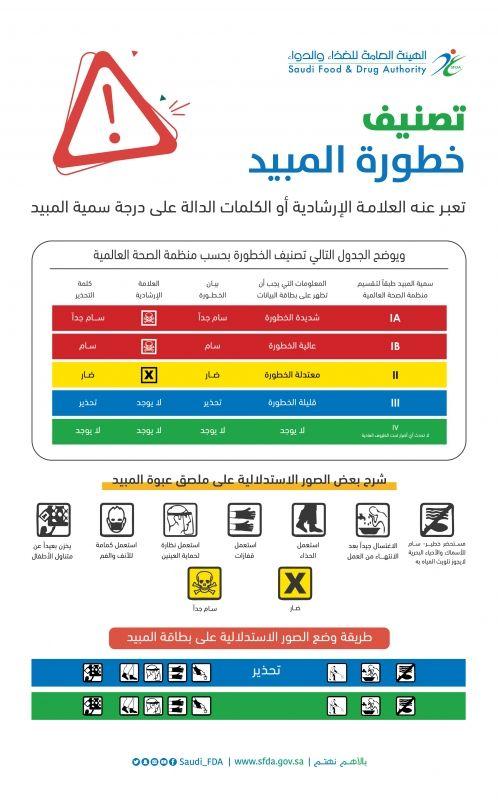 الغذاء والدواء توضح العلامات الإرشادية على ملصق عبوة المبيد وفوائدها - المواطن
