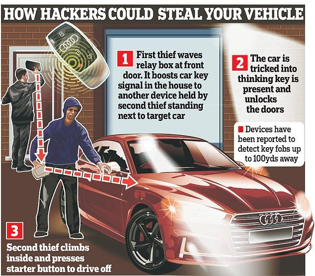 Shocking: Thieves reportedly used a scanner to clone the signal from the vehicle's ignition fob
