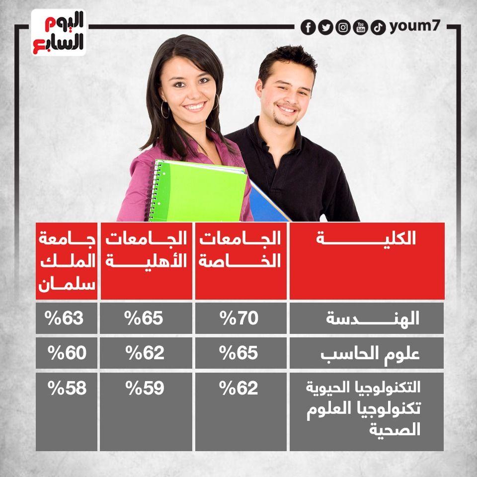 درجات القبول للجامعات الخاصة والخاصة