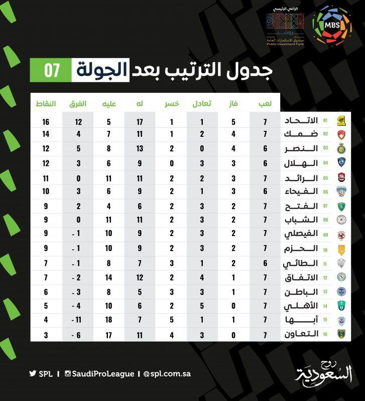 ترتيب الدوري بعد الجولة السابعة