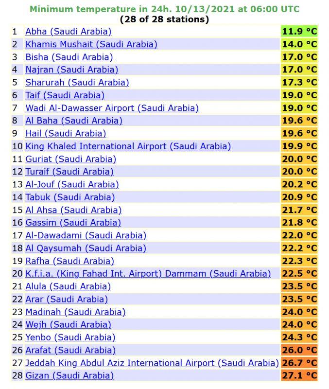 درجة الحرارة الصغرى المسجلة اليوم في 29 محطة بالسعودية - المواطن