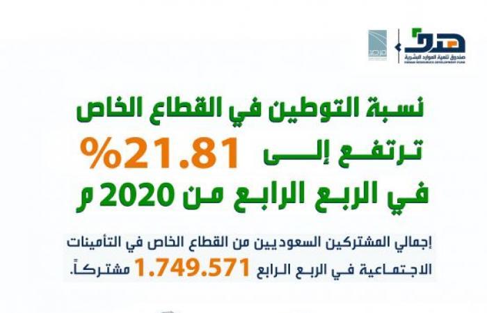 نسبة التوطين بالقطاع الخاص ترتفع لـ 21.81% في الربع الرابع