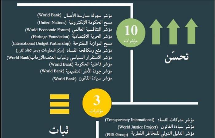 تعرف على ترتيب مصر فى أحدث مؤشرات الحوكمة العالمية