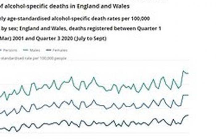 بسبب الغلق.. بريطانيا تواجه أكبر نسبة وفيات بسبب تعاطي الكحول