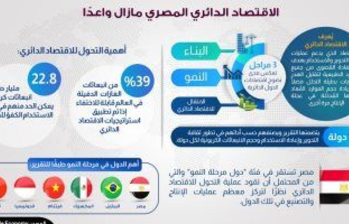 """معلومات الوزراء: """"اقتصاد مصر المبنى على إعادة تدوير الموارد مازال واعدا"""""""