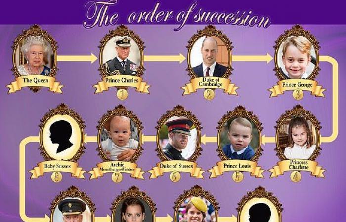 تعرف على ترتيب طفل ميغان ماركل الثاني في ولاية العرش