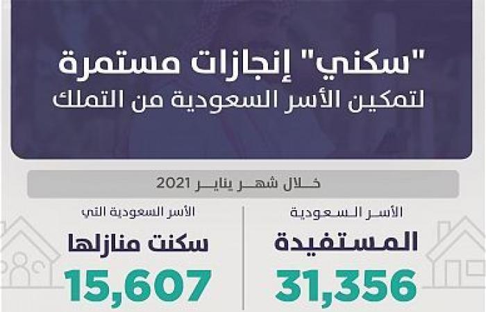 برنامج سكني يستهدف خدمة 220 ألف أسرة