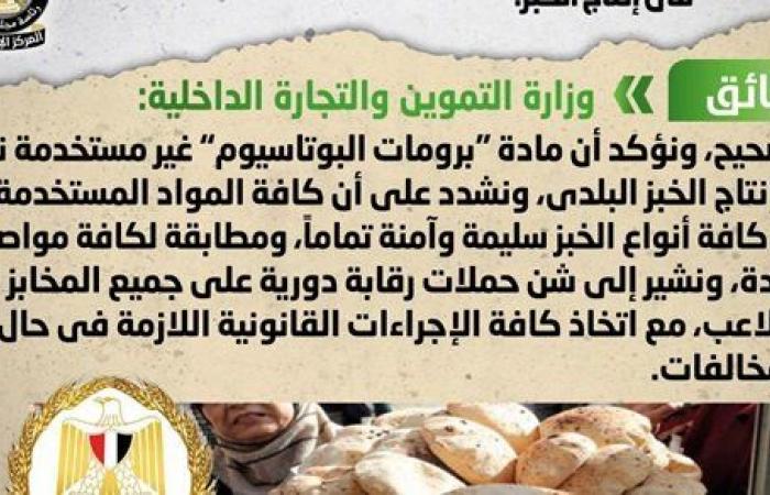 الحكومة تنفي استخدام برومات البوتاسيوم المسرطنة في إنتاج الخبز