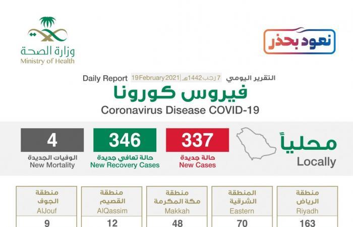 الرياض تتصدر إصابات كورونا الجديدة بـ163 والحالات الحرجة 497