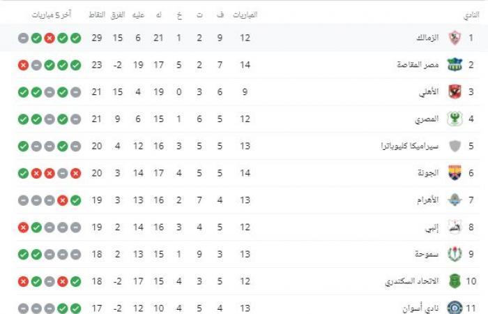 ترتيب جدول الدوري المصري اليوم الخميس 25 / 2 /2021