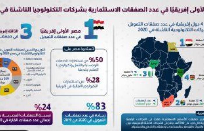 الحكومة: مصر الأولى إفريقيا فى عدد الصفقات الاستثمارية بشركات التكنولوجيا الناشئة 2020