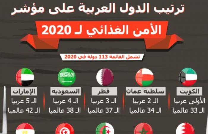 ترتيب الدول العربية على مؤشر الأمن الغذائي 2020