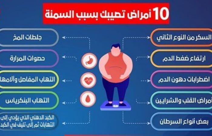 10 مهلكات.. وزارة الصحة تحذر من السمنة