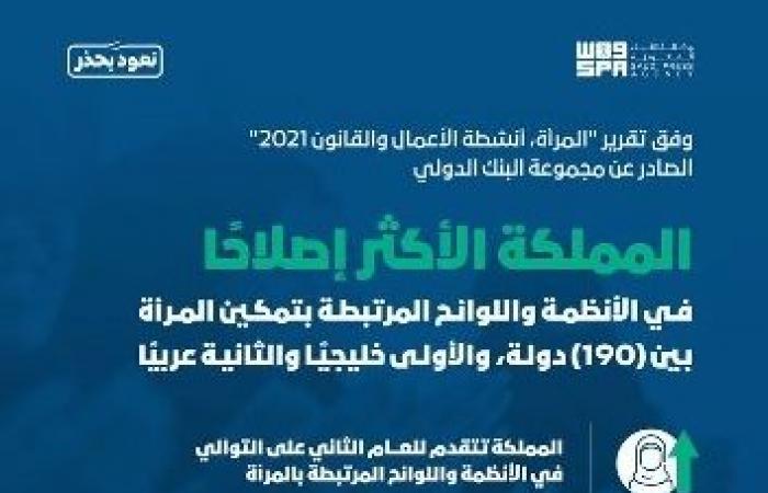 السعودية الأكثر إصلاحًا في الأنظمة واللوائح المرتبطة بتمكين المرأة
