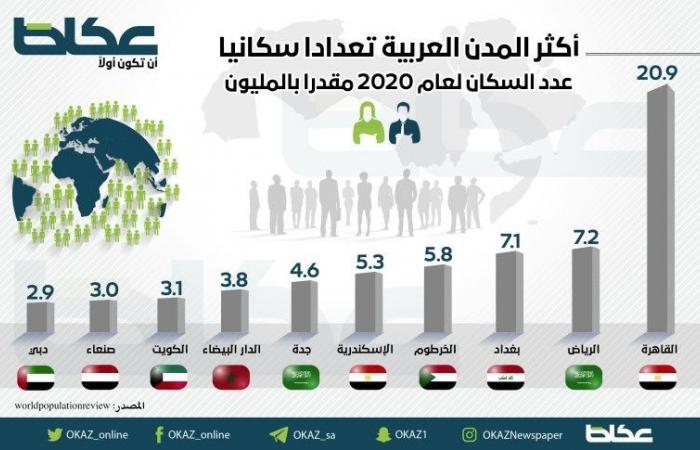 أكثر المدن العربية تعدادا سكانيا في 2020