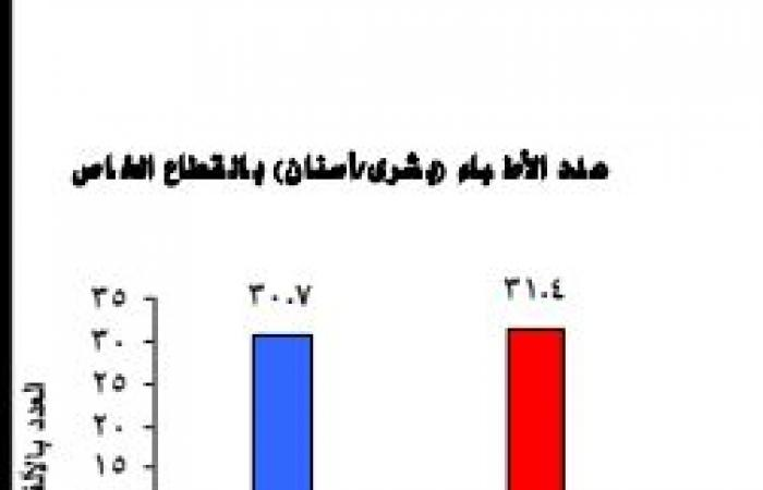 تعرف على تطور القطاع الصحى فى مصر.. إنفوجراف