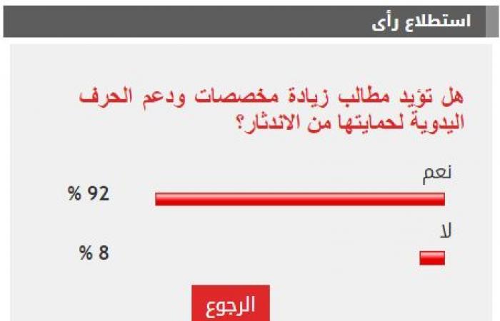 92% من القراء يطالبون بزيادة دعم الحرف اليدوية لحمايتها من الاندثار
