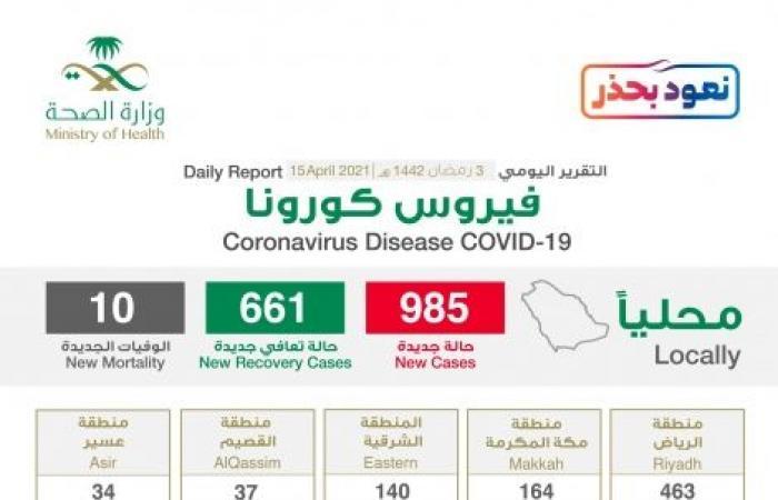 الحالات الحرجة ترتفع إلى 999 والرياض تسجل 463 إصابة جديدة بـ كورونا
