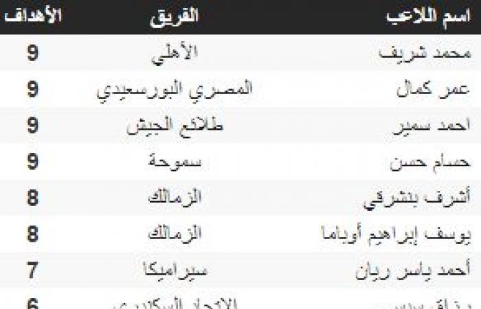 جدول ترتيب هدافي الدوري المصري بعد مباريات اليوم الجمعة.. محمد شريف يتصدر