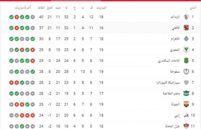 جدول ترتيب الدوري المصري بعد مباريات السبت