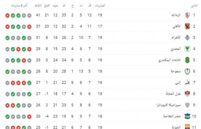 جدول ترتيب الدوري المصري بعد مباراة اليوم الثلاثاء 4/5/2021