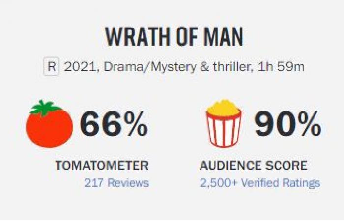تقييم ضعيف لفيلم جايسون ستاثام Wrath of Man