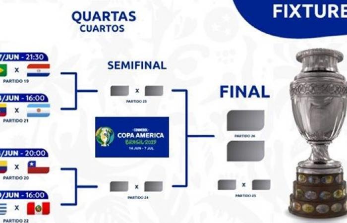 مواعيد مباريات ربع نهائي بطولة كوبا أمريكا 2021