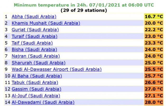 المسند: الكويت وجنوب العراق تسجلان أمس أشد الأيام حراً