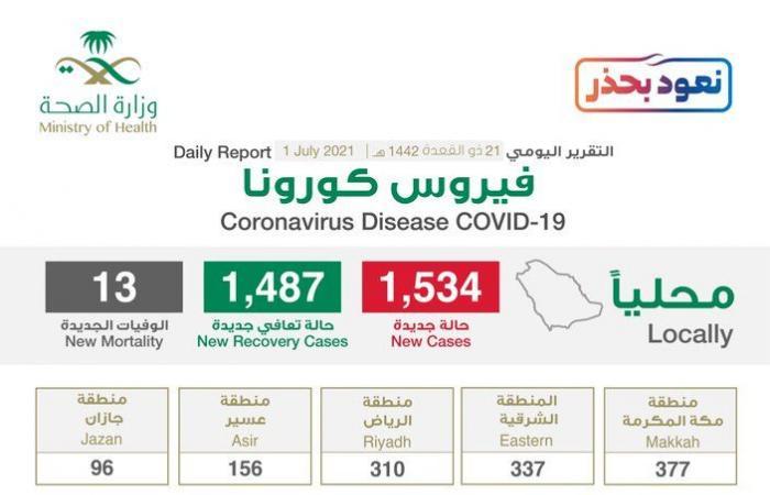 3 مناطق تسجل 1,361 إصابة كورونا جديدة والحالات النشطة تصل 12174