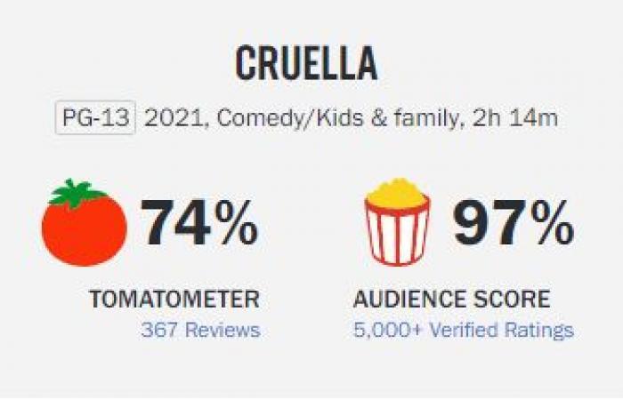 تقييم منخفض لـ Cruella من قبل النقاد العالميين