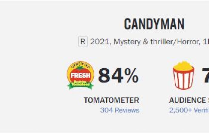 تقييم جيد لفيلم الرعب الجديد Candyman بـنسبة 84% من قبل 304 ناقد عالمى