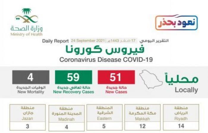 7 مناطق تسجل 13 إصابة كورونا فقط والحالات الحرجة تصل لـ2313
