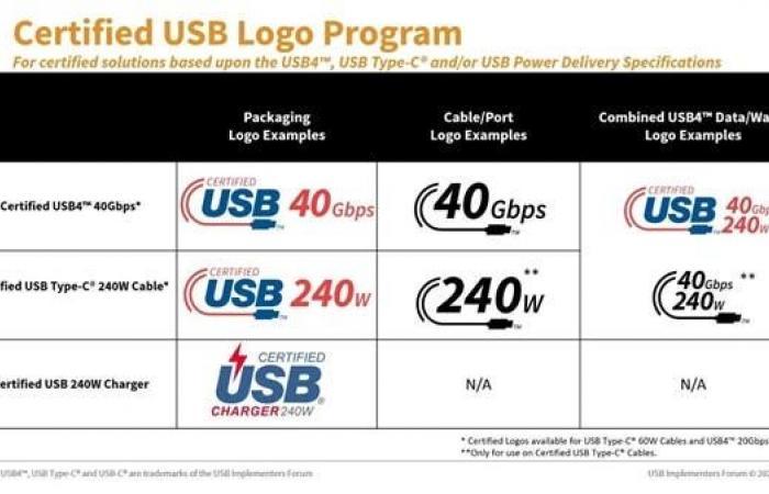الإعلان عن USB-C 2.1 مع سرعات أكبر وشعارات أوضح