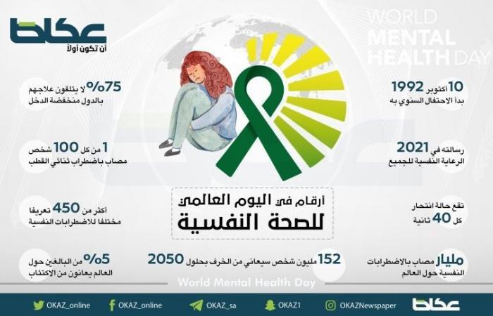 أرقام في اليوم العالمي للصحة النفسية