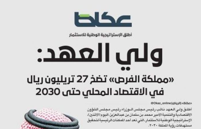 ولي العهد: «مملكة الفرص» تضخ 27 تريليون ريال في الاقتصاد المحلي حتى 2030